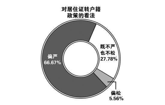上海居住证转户口问题