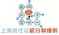 上海居住证积分办理进度查询