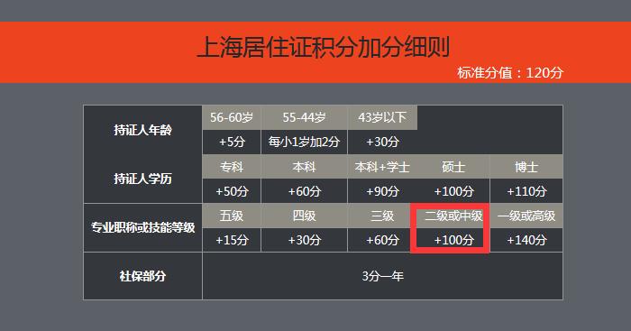 关于管理咨询师在上海居住证积分中积分100分的通知