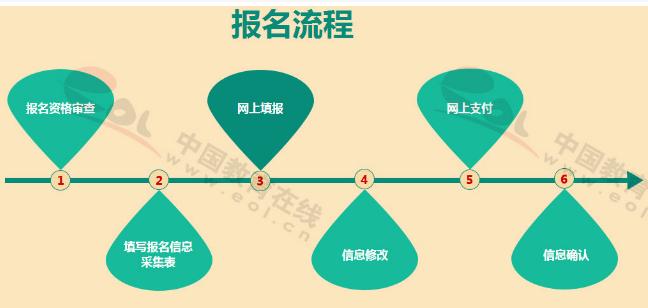 2019年新考生报考上海管理咨询师报名流程一般是怎样的