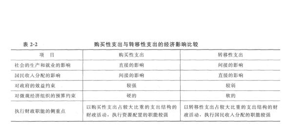 历年上海中级经济师考试重要考点有哪些