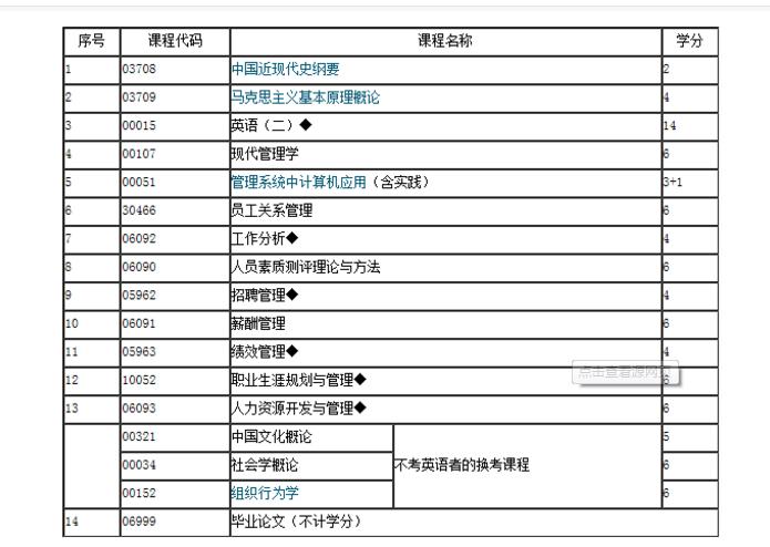 上海人力资源管理师(二级)考试科目和题型