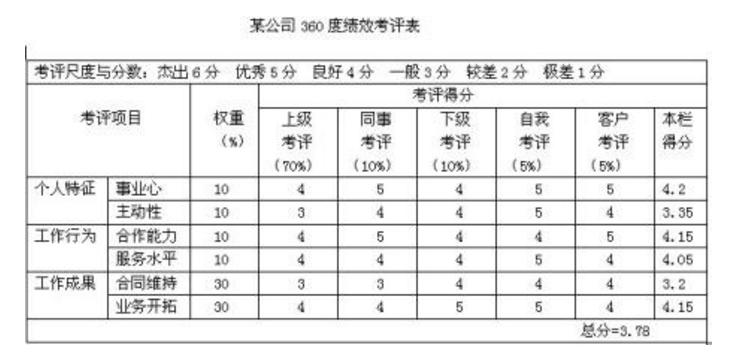 2019年上海人力资源试题